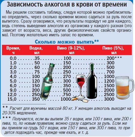 Сколько можно употреблять спиртного